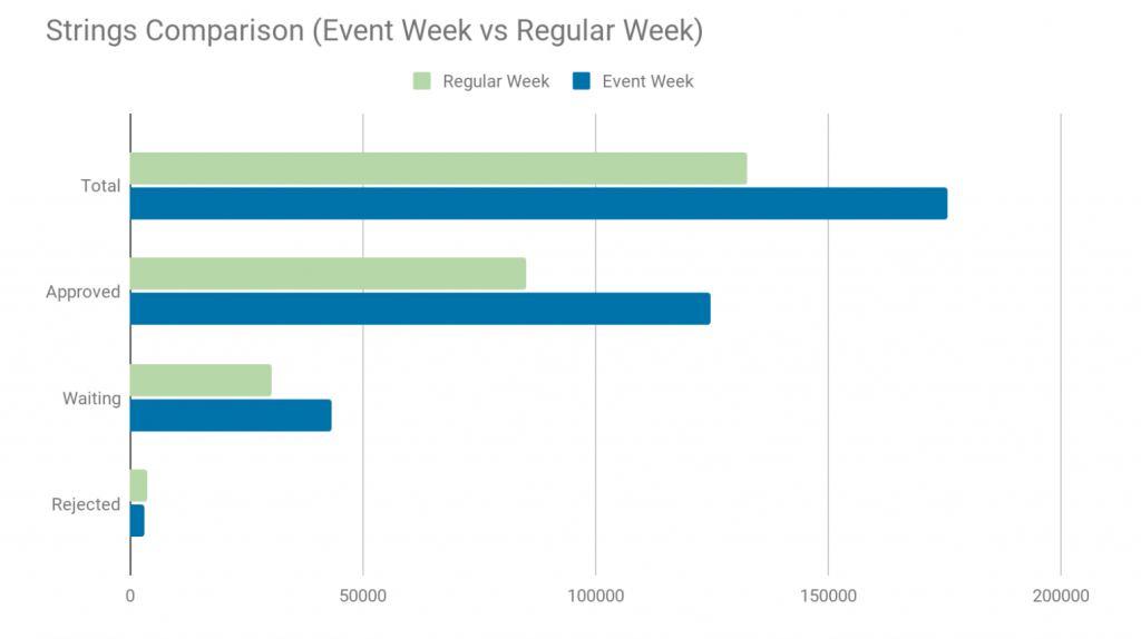 Strings Comparisons On A Event Week and Regular Week Chat